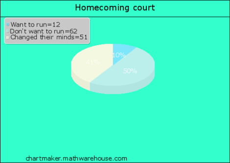 Homecoming chart