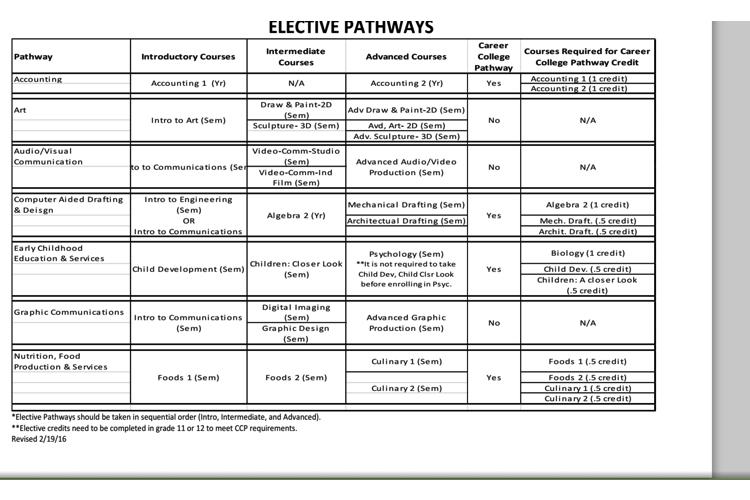 Elective Pathways
