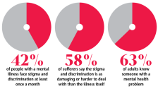 stigmafacts
