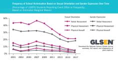 LGBTQ-Victimization-in-Schools-GLSEN-NSCS-2017